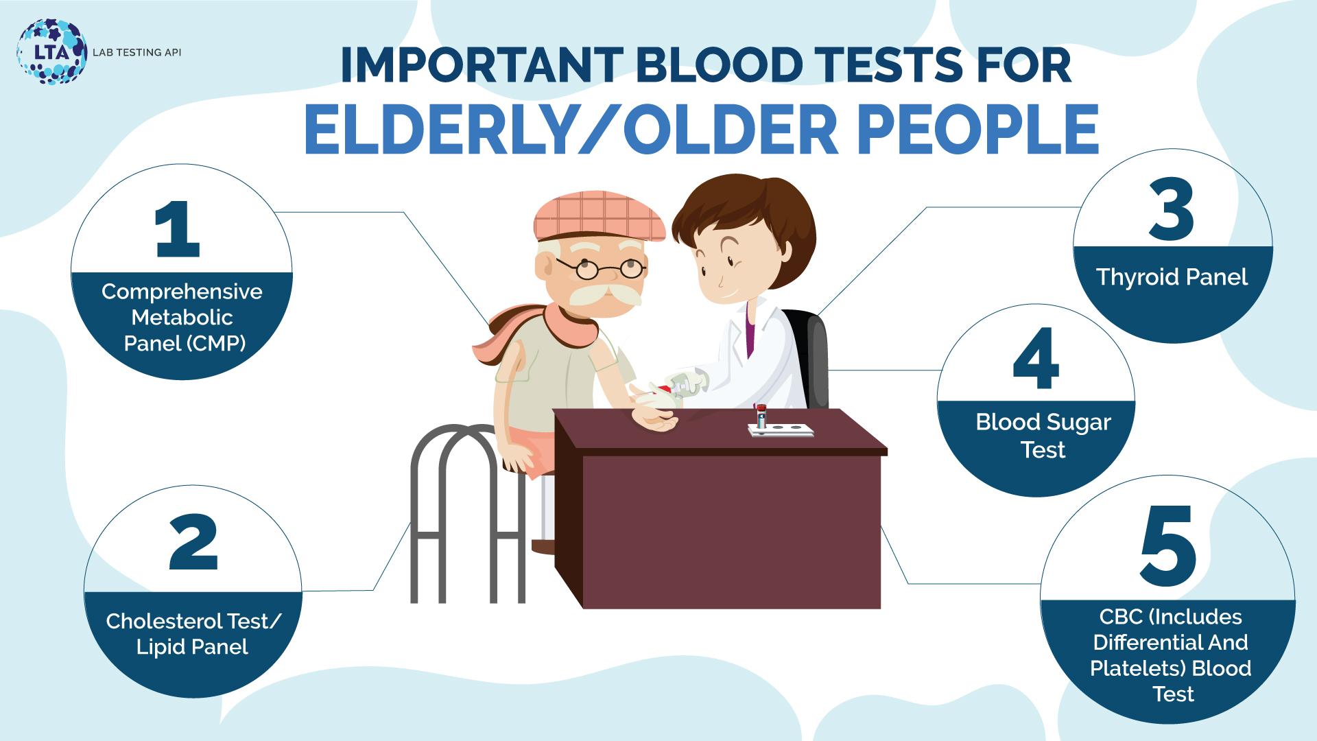 Blood Tests for Elderly/Older people (part-1)