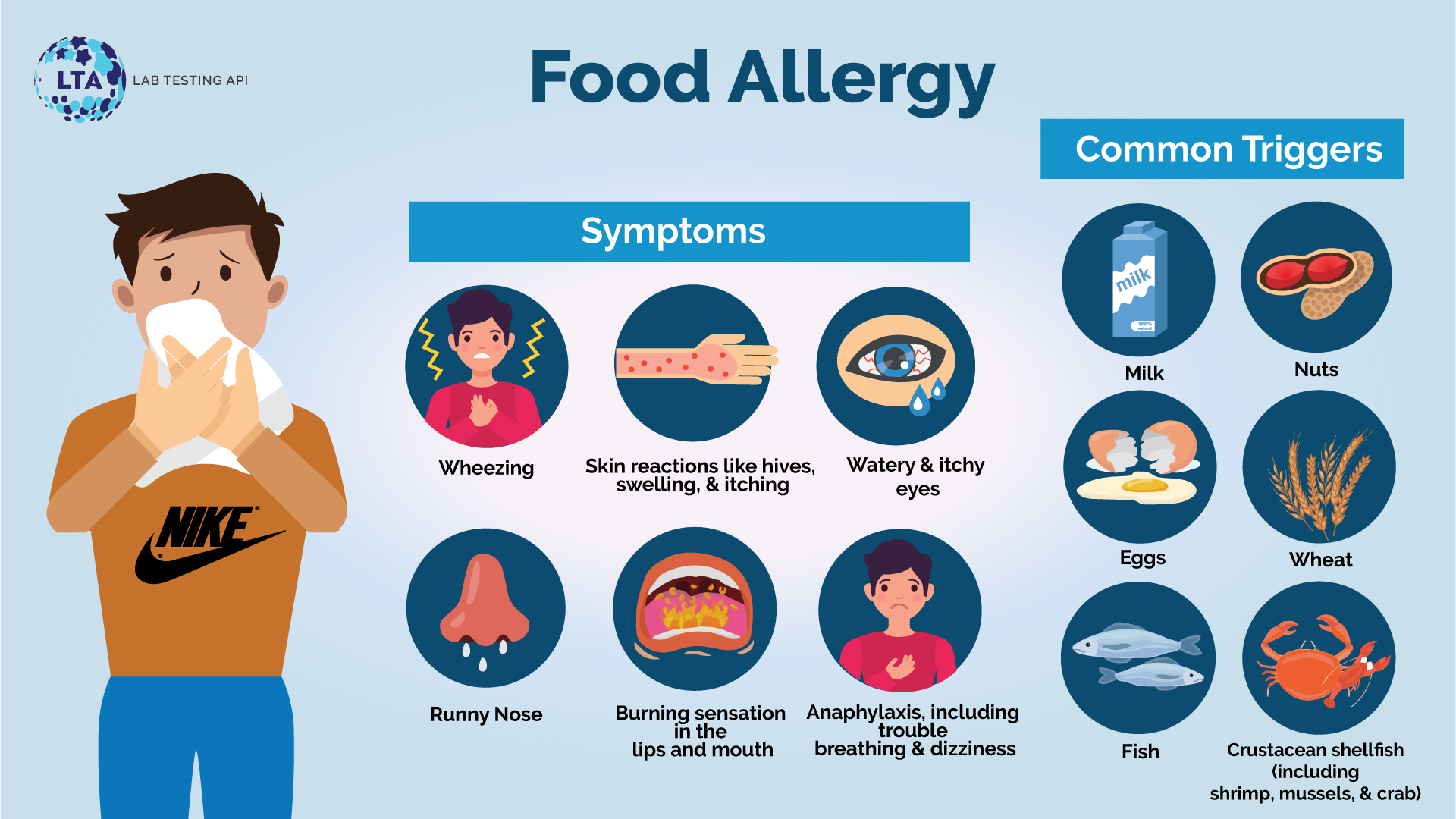 Food Allergy: Causes, Symptoms, Testing and Treatment